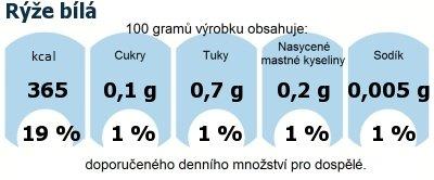 DDM (GDA) - doporučené denní množství energie a živin pro průměrného člověka (denní příjem 2000 kcal): Rýže bílá