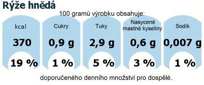 DDM (GDA) - doporučené denní množství energie a živin pro průměrného člověka (denní příjem 2000 kcal): Rýže hnědá