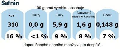 DDM (GDA) - doporučené denní množství energie a živin pro průměrného člověka (denní příjem 2000 kcal): Šafrán