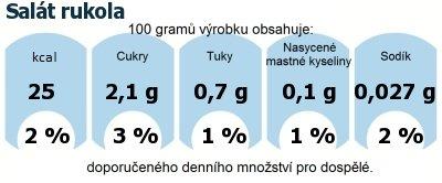 DDM (GDA) - doporučené denní množství energie a živin pro průměrného člověka (denní příjem 2000 kcal): Salát rukola