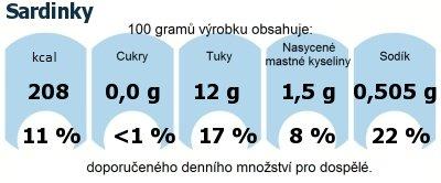 DDM (GDA) - doporučené denní množství energie a živin pro průměrného člověka (denní příjem 2000 kcal): Sardinky