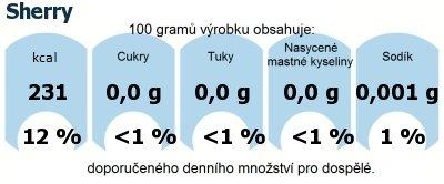 DDM (GDA) - doporučené denní množství energie a živin pro průměrného člověka (denní příjem 2000 kcal): Sherry
