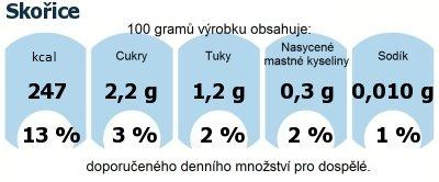 DDM (GDA) - doporučené denní množství energie a živin pro průměrného člověka (denní příjem 2000 kcal): Skořice