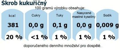 DDM (GDA) - doporučené denní množství energie a živin pro průměrného člověka (denní příjem 2000 kcal): Škrob kukuřičný