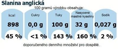 DDM (GDA) - doporučené denní množství energie a živin pro průměrného člověka (denní příjem 2000 kcal): Slanina anglická