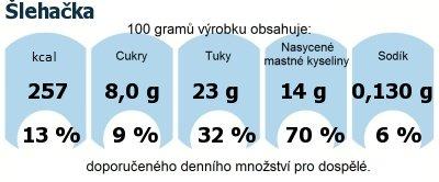 DDM (GDA) - doporučené denní množství energie a živin pro průměrného člověka (denní příjem 2000 kcal): Šlehačka