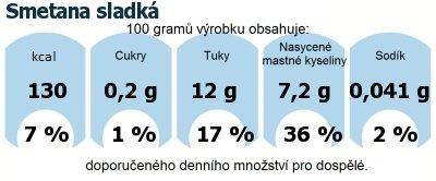 DDM (GDA) - doporučené denní množství energie a živin pro průměrného člověka (denní příjem 2000 kcal): Smetana sladká