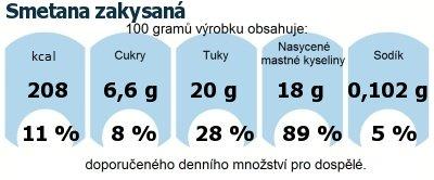 DDM (GDA) - doporučené denní množství energie a živin pro průměrného člověka (denní příjem 2000 kcal): Smetana zakysaná