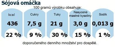 DDM (GDA) - doporučené denní množství energie a živin pro průměrného člověka (denní příjem 2000 kcal): Sojová omáčka