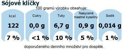 DDM (GDA) - doporučené denní množství energie a živin pro průměrného člověka (denní příjem 2000 kcal): Sójové klíčky