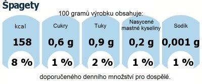 DDM (GDA) - doporučené denní množství energie a živin pro průměrného člověka (denní příjem 2000 kcal): Špagety