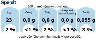 DDM (GDA) - doporučené denní množství energie a živin pro průměrného člověka (denní příjem 2000 kcal): Špenát