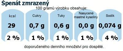 DDM (GDA) - doporučené denní množství energie a živin pro průměrného člověka (denní příjem 2000 kcal): Špenát zmrazený