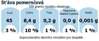 DDM (GDA) - doporučené denní množství energie a živin pro průměrného člověka (denní příjem 2000 kcal): Šťáva pomernčová