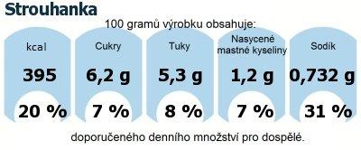 DDM (GDA) - doporučené denní množství energie a živin pro průměrného člověka (denní příjem 2000 kcal): Strouhanka