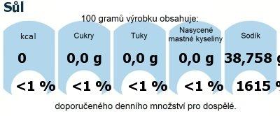 DDM (GDA) - doporučené denní množství energie a živin pro průměrného člověka (denní příjem 2000 kcal): Sůl