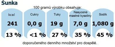 DDM (GDA) - doporučené denní množství energie a živin pro průměrného člověka (denní příjem 2000 kcal): Šunka