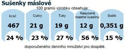 DDM (GDA) - doporučené denní množství energie a živin pro průměrného člověka (denní příjem 2000 kcal): Sušenky máslové