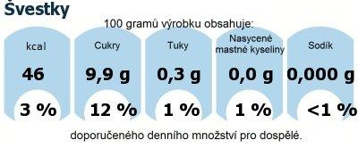 DDM (GDA) - doporučené denní množství energie a živin pro průměrného člověka (denní příjem 2000 kcal): Švestky