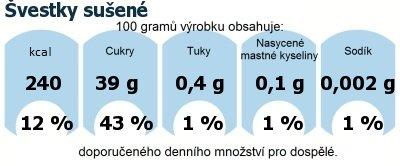 DDM (GDA) - doporučené denní množství energie a živin pro průměrného člověka (denní příjem 2000 kcal): Švestky sušené
