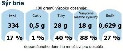 DDM (GDA) - doporučené denní množství energie a živin pro průměrného člověka (denní příjem 2000 kcal): Sýr brie