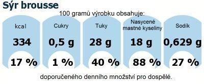 DDM (GDA) - doporučené denní množství energie a živin pro průměrného člověka (denní příjem 2000 kcal): Sýr brousse