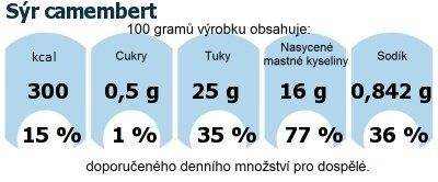 DDM (GDA) - doporučené denní množství energie a živin pro průměrného člověka (denní příjem 2000 kcal): Sýr camembert