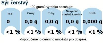 DDM (GDA) - doporučené denní množství energie a živin pro průměrného člověka (denní příjem 2000 kcal): Sýr čerstvý