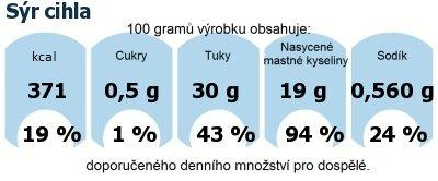 DDM (GDA) - doporučené denní množství energie a živin pro průměrného člověka (denní příjem 2000 kcal): Sýr cihla