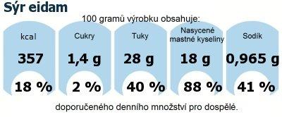 DDM (GDA) - doporučené denní množství energie a živin pro průměrného člověka (denní příjem 2000 kcal): Sýr eidam