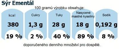 DDM (GDA) - doporučené denní množství energie a živin pro průměrného člověka (denní příjem 2000 kcal): Sýr Ementál