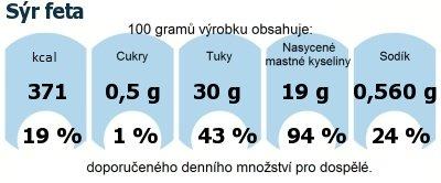 DDM (GDA) - doporučené denní množství energie a živin pro průměrného člověka (denní příjem 2000 kcal): Sýr feta