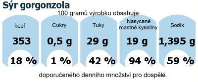 DDM (GDA) - doporučené denní množství energie a živin pro průměrného člověka (denní příjem 2000 kcal): Sýr gorgonzola