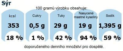 DDM (GDA) - doporučené denní množství energie a živin pro průměrného člověka (denní příjem 2000 kcal): Sýr