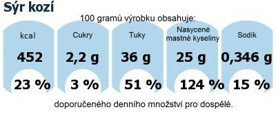 DDM (GDA) - doporučené denní množství energie a živin pro průměrného člověka (denní příjem 2000 kcal): Sýr kozí
