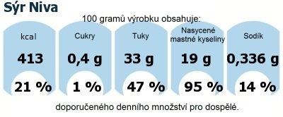 DDM (GDA) - doporučené denní množství energie a živin pro průměrného člověka (denní příjem 2000 kcal): Sýr Niva