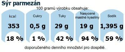 DDM (GDA) - doporučené denní množství energie a živin pro průměrného člověka (denní příjem 2000 kcal): Sýr parmezán