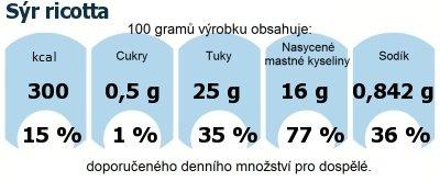 DDM (GDA) - doporučené denní množství energie a živin pro průměrného člověka (denní příjem 2000 kcal): Sýr ricotta