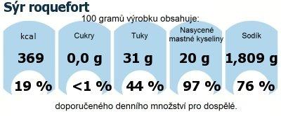 DDM (GDA) - doporučené denní množství energie a živin pro průměrného člověka (denní příjem 2000 kcal): Sýr roquefort