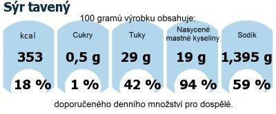DDM (GDA) - doporučené denní množství energie a živin pro průměrného člověka (denní příjem 2000 kcal): Sýr tavený