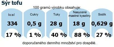 DDM (GDA) - doporučené denní množství energie a živin pro průměrného člověka (denní příjem 2000 kcal): Sýr tofu