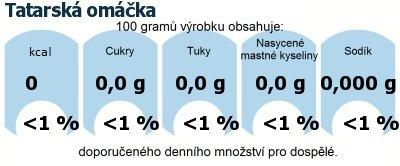 DDM (GDA) - doporučené denní množství energie a živin pro průměrného člověka (denní příjem 2000 kcal): Tatarská omáčka