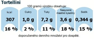 DDM (GDA) - doporučené denní množství energie a živin pro průměrného člověka (denní příjem 2000 kcal): Tortellini
