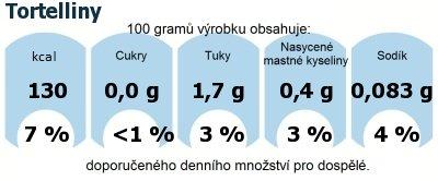 DDM (GDA) - doporučené denní množství energie a živin pro průměrného člověka (denní příjem 2000 kcal): Tortelliny
