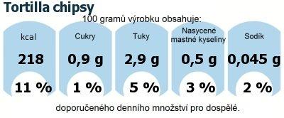 DDM (GDA) - doporučené denní množství energie a živin pro průměrného člověka (denní příjem 2000 kcal): Tortilla chipsy