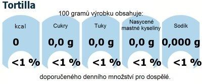 DDM (GDA) - doporučené denní množství energie a živin pro průměrného člověka (denní příjem 2000 kcal): Tortilla