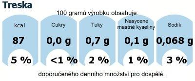 DDM (GDA) - doporučené denní množství energie a živin pro průměrného člověka (denní příjem 2000 kcal): Treska