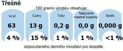 DDM (GDA) - doporučené denní množství energie a živin pro průměrného člověka (denní příjem 2000 kcal): Třešně