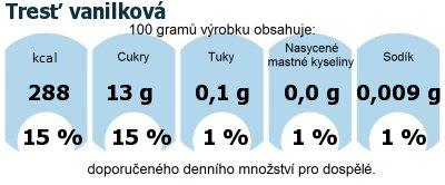 DDM (GDA) - doporučené denní množství energie a živin pro průměrného člověka (denní příjem 2000 kcal): Tresť vanilková