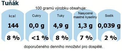 DDM (GDA) - doporučené denní množství energie a živin pro průměrného člověka (denní příjem 2000 kcal): Tuňák
